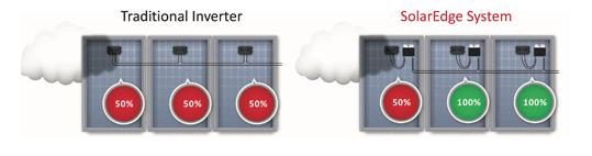 Commercial solar inverters